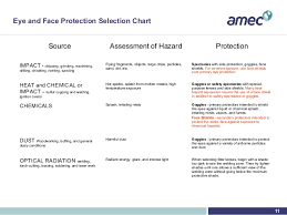 Eye And Face Protection Selection Chart Eye Protection By Cih