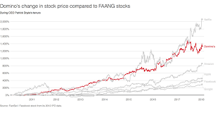 Dominos Rate Chart Dominos Pizzas Stock Price Grew Faster Than Amazons