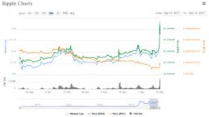 Usd Streaming Chart Bitcoin To Ripple Xrp Xrp Kraken Chart
