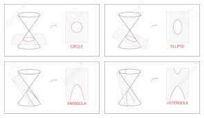 Circle Ellipse Parabola And Hyperbola Geometry Chart With