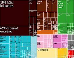 Economy Of North Korea Wikipedia