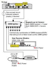 directv swm 8 wiring diagram solidfonts directv home adapter wiring diagram