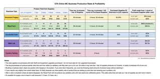 Gta 5 Biker Business Payout Chart Gta Online Bikers Business Profit Charts Guide Gta Boom