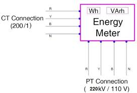 Calculation Of Multiplication Factor Of Energy Meters
