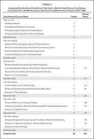Mental Health Nurse Practitioner Sample Resume Educating Integrated FamilyPsychiatricMental Health Nurse 24