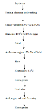 Process Flow Chart For Soymilk Source 13 14 Download