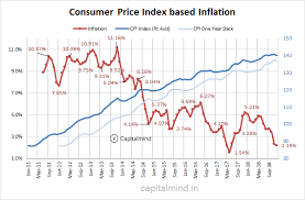 Cpi At 2 19 Core Inflation At 5 7 Will Rbi Cut Rates