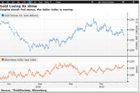 Gold Price Chart Bloomberg Why Is There No Shine In Gold Price