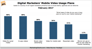 Marketing Charts 2017 Marketing Charts 9 In 10 Digital Marketers Include Video In