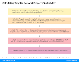 Tangible Personal Property State Tangible Personal