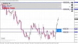 Us Dollar Index Live Chart Investing Com Forex 2325 Top 10 Foreign Currency Exchanges In Cessnock