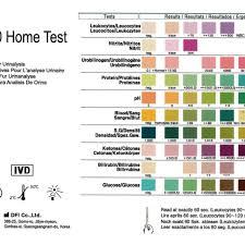Siemens Multistix Color Chart