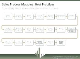 Simple Process Map Six Sigma Process Map Template