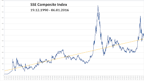 China Stock Index Chart Sse Composite Index Wikipedia