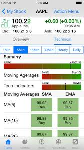 10 Ios Apps For Stock Analysis Investment