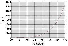 Vapor Pressure Chart Vapor Pressure Wikipedia
