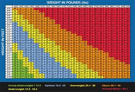 Ideal Weight Chart Fascinating BMI Chart For Men Women Is BMI Misleading BuiltLean