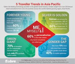 More Design Asia Looking Towards 2020 Sabre Survey Reveals Top Traveler