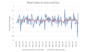 Monthly Retail Sales Chart Asia Times Chart Of The Day Us Retail Sales Article